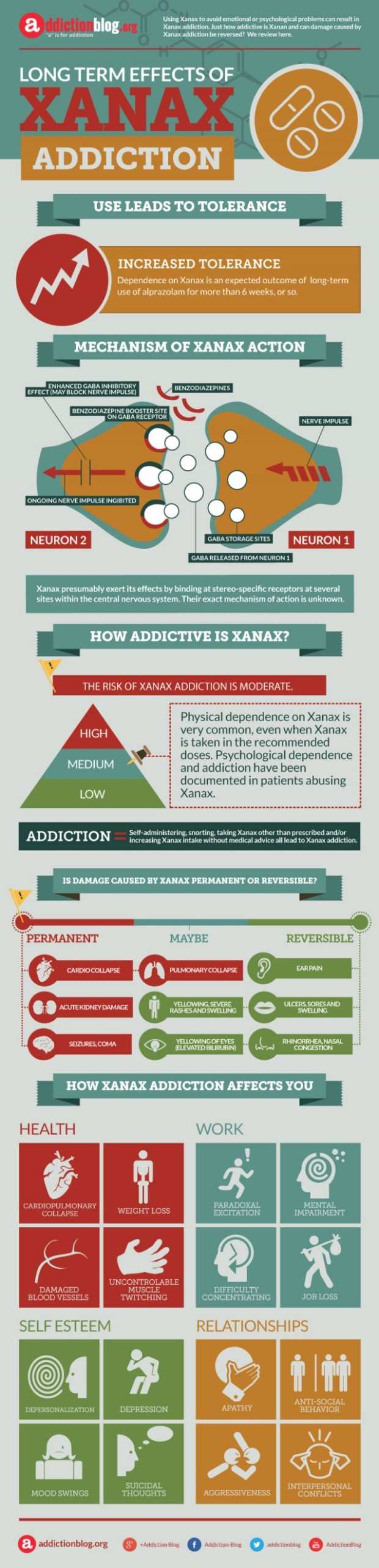Xanax Addiction Symptoms: How To Tell If You're Hooked ...